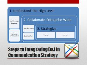 steps to strategy slide